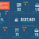 Fast Stats_Five County_May 2021_medium