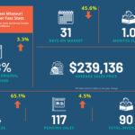 Fast Stats_MidMO_May 2021_medium