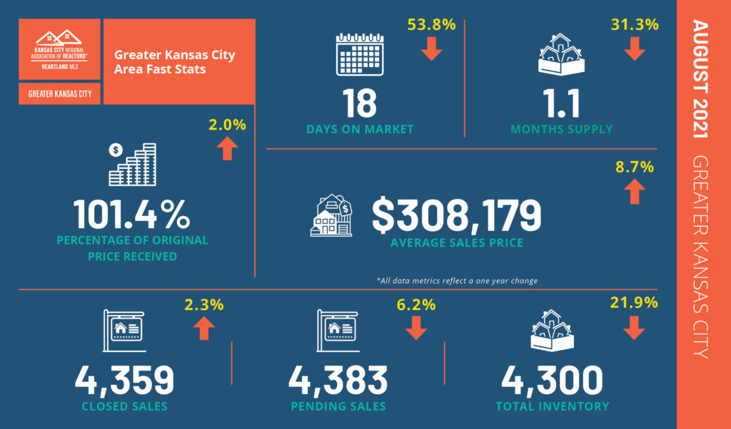 2021 August Fast Stats GreaterKC